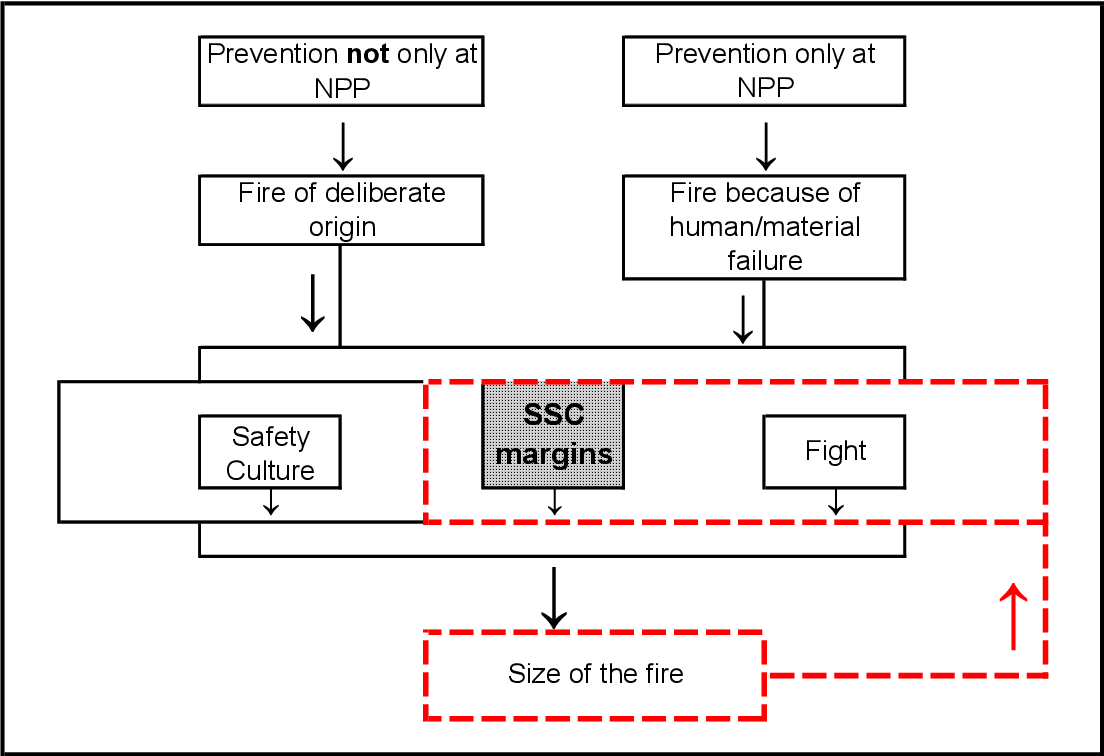 Pdf Fire Protection In Npp Challenges Posed By Fires To The Structures Systems And Components Of Nuclear Power Plants Semantic Scholar