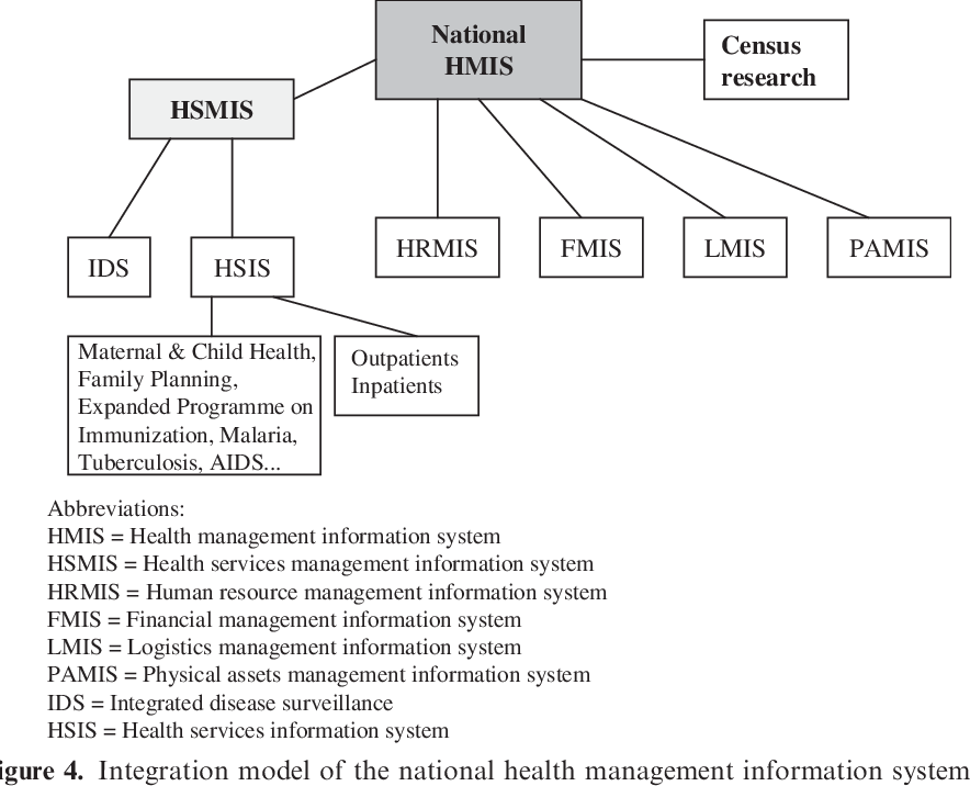 Pdf Design And Implementation Of A Health Management Information System In Malawi Issues Innovations And Results Semantic Scholar