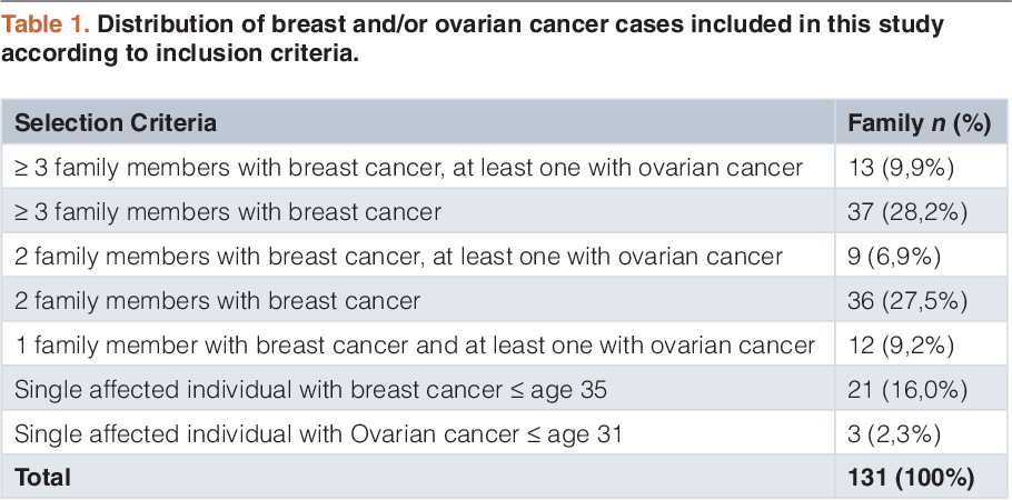 Absence Of The Chek 2 C 1100 Delc Mutation In Familial Breast And Ovarian Cancer In Colombia A Case Control Study Semantic Scholar