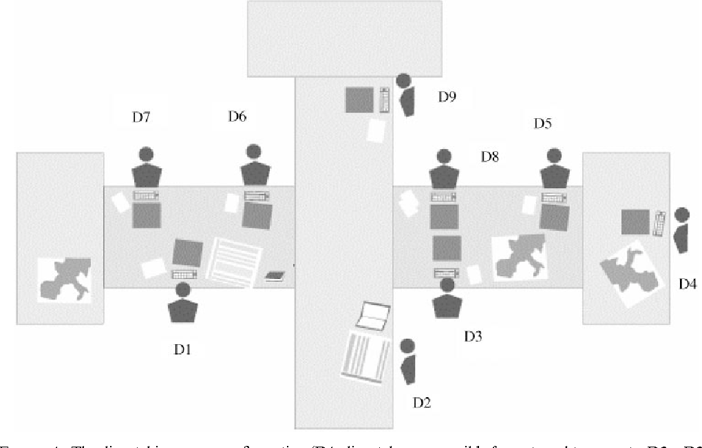 Figure 1 from Activity theory, cognitive ergonomics and