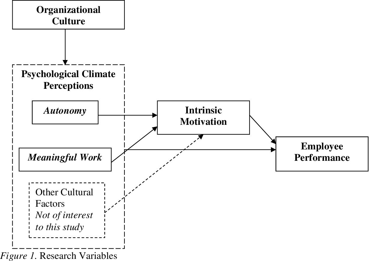 Pdf The Relationship Between Organizational Culture