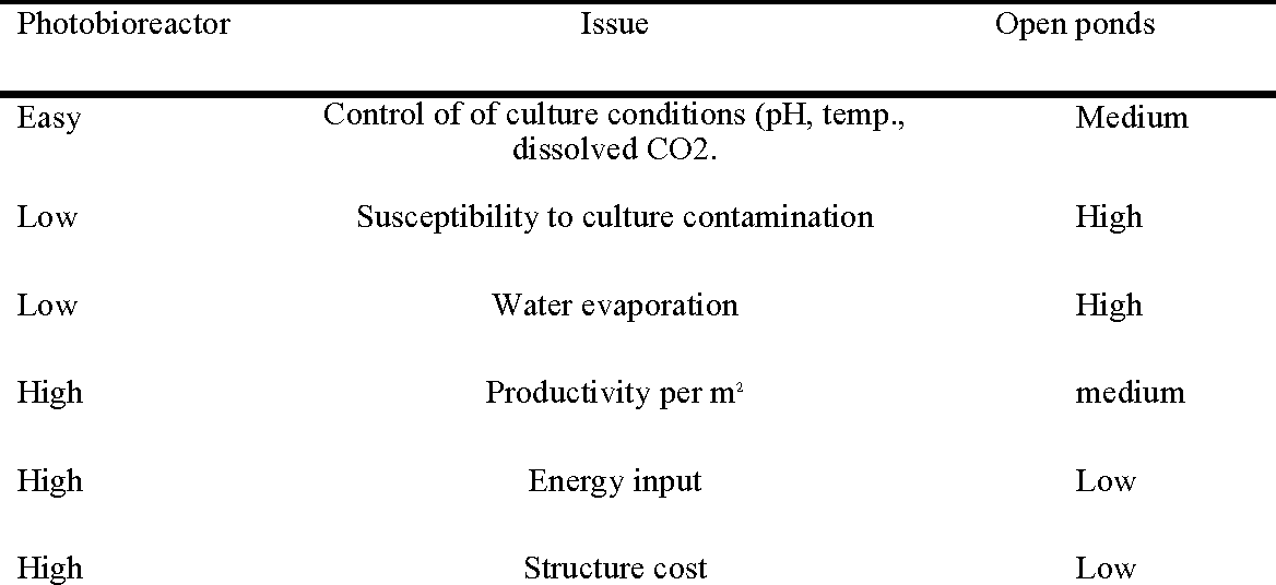 Biofuels Pros And Cons >> Table 2 From Algal Biofuels Challenges And Opportunities