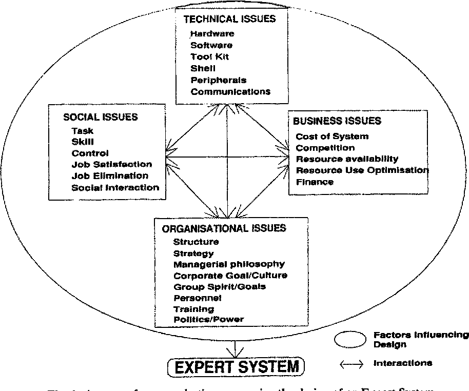 Human Factors In Information Technology The Socio Organisational Aspects Of Expert Systems Design Semantic Scholar