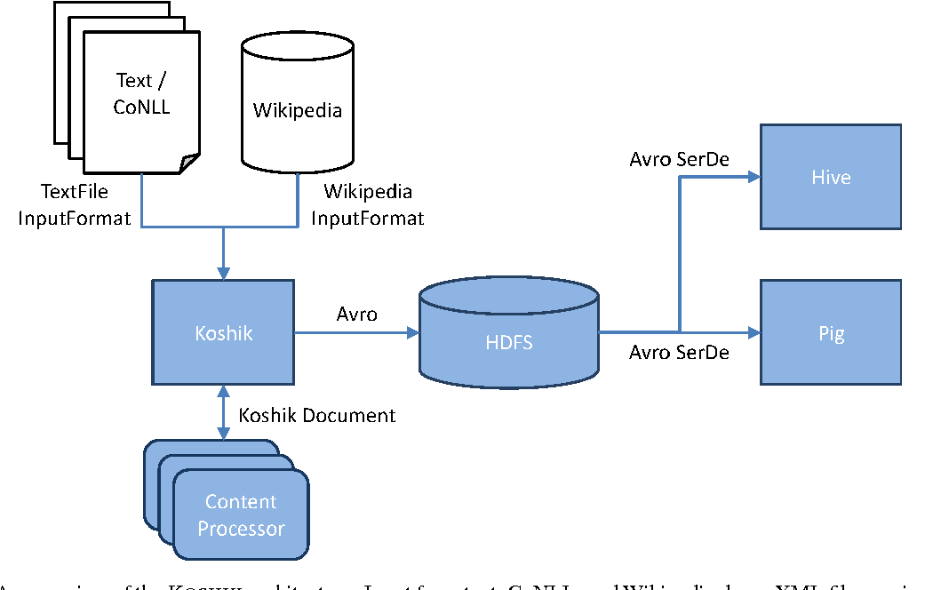 Figure 1 from KOSHIK- A Large-scale Distributed Computing
