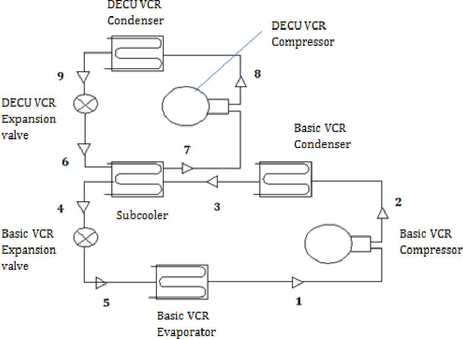 Figure 1 from Simulation of an Optimized Vapour Compression ... on refrigeration flow diagram, refrigeration wiring schematics, refrigeration system schematic, refrigeration piping diagram, refrigeration schematic symbols, basic refrigeration cooler diagram, refrigeration block diagram, refrigeration wiring diagram, refrigeration cycle diagram, refrigeration system diagram, simple refrigeration diagram, refrigeration flow chart, refrigerator diagram, refrigeration component diagram, basic refrigeration circuit diagram, refrigeration line diagram,