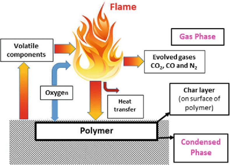 Halogen-Free Flame-Retardant Polymers: Next-generation Fillers for Polymer  Nanocomposite Applications   Semantic Scholar