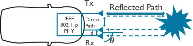 Automotive radar using IEEE 802 11p signals - Semantic Scholar
