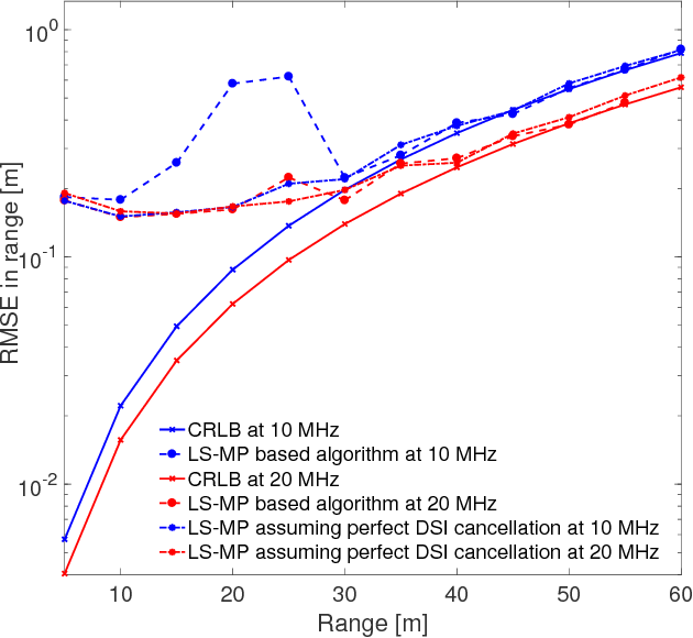 Figure 2 from Automotive radar using IEEE 802 11p signals