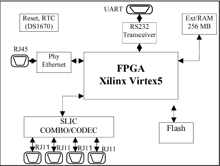 Figure 3 from Embedded implementation of an IP-PBX /VoIP