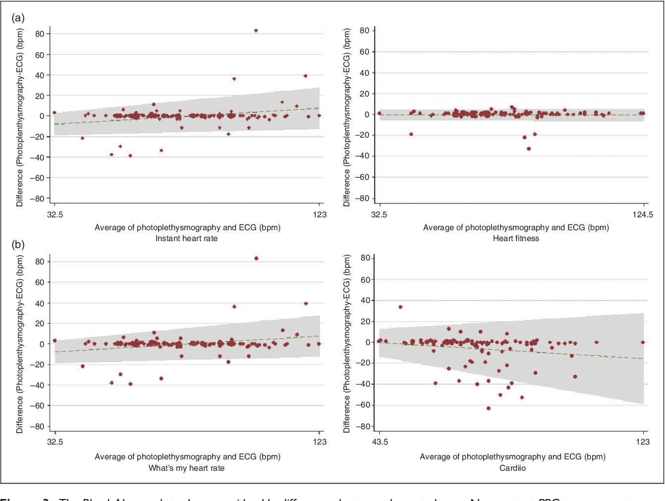 Accuracy of smartphone apps for heart rate measurement