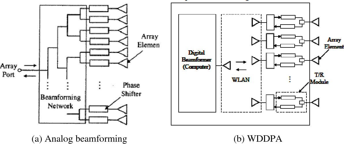 PDF] Development of the phase synchronization circuit for