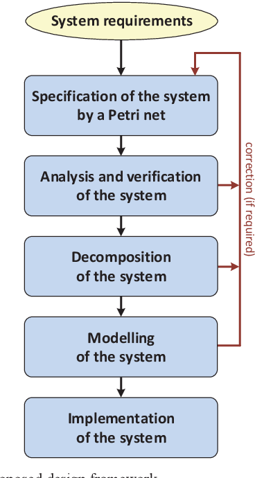 Analysis And Design Automation Of Cyber Physical System With Hippo And Iopt Tools Semantic Scholar