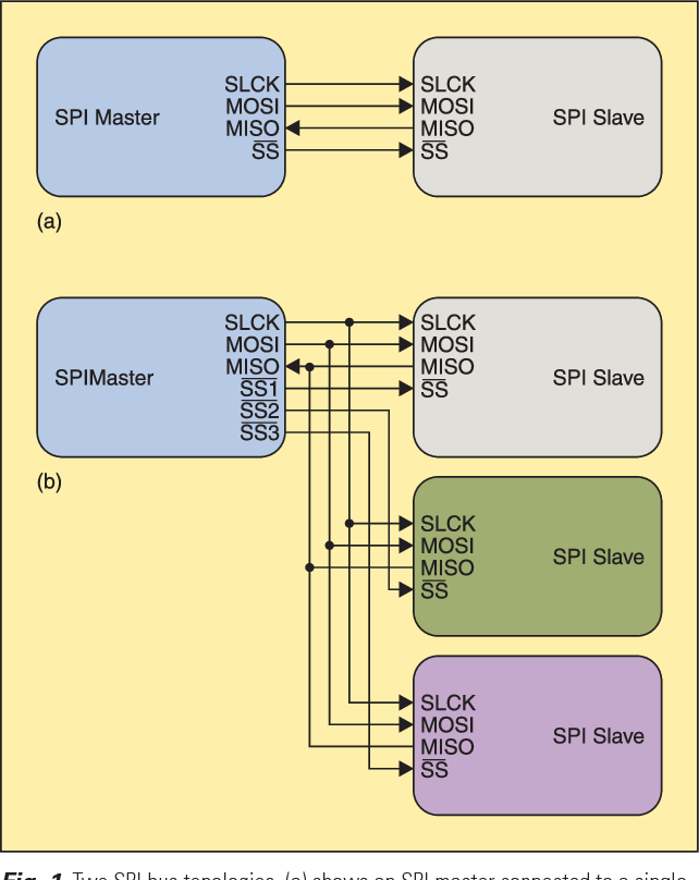 Figure 1 from An introduction to I2C and SPI protocols