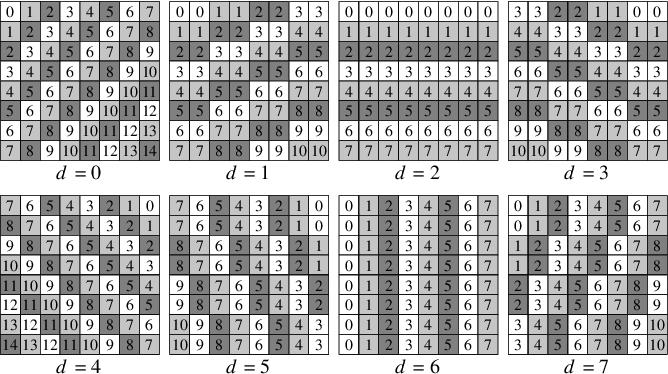 The Av1 Constrained Directional Enhancement Filter (Cdef