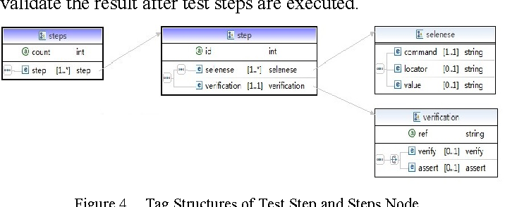 Figure 4 from A Selenium based approach to automatic test