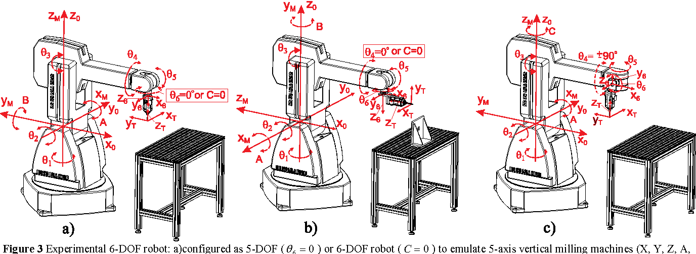 Figure 3 from VIRTUAL ENVIRONMENT IN CONTROL AND PROGRAMMING