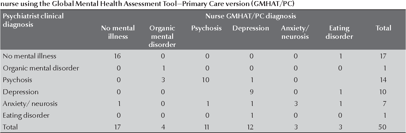 Pdf Arabic Version Of The Global Mental Health Assessment Tool Primary Care Version Gmhat Pc A Validity And Feasibility Study Semantic Scholar