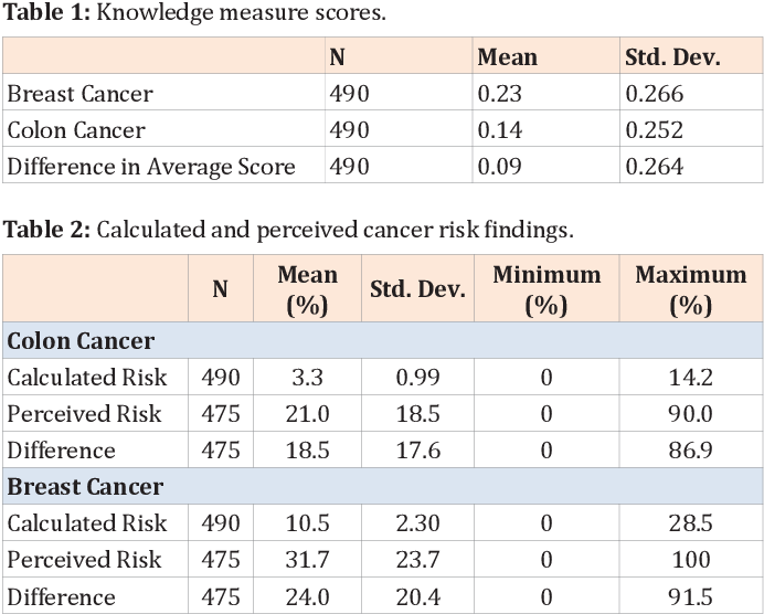 Pdf Is There A Cancer Knowledge Paradox Risk Perception And Knowledge Of Breast And Colon Cancer In A Diverse Population Semantic Scholar