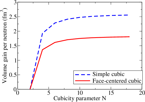 FIG. 5. Interstitial volume gain V by deformation of the neutron wavefunction at constant neutron volume for two cubic lattices. The gain is naturally smaller for the more packing-efficient face-centered-cubic lattice, but still significant.
