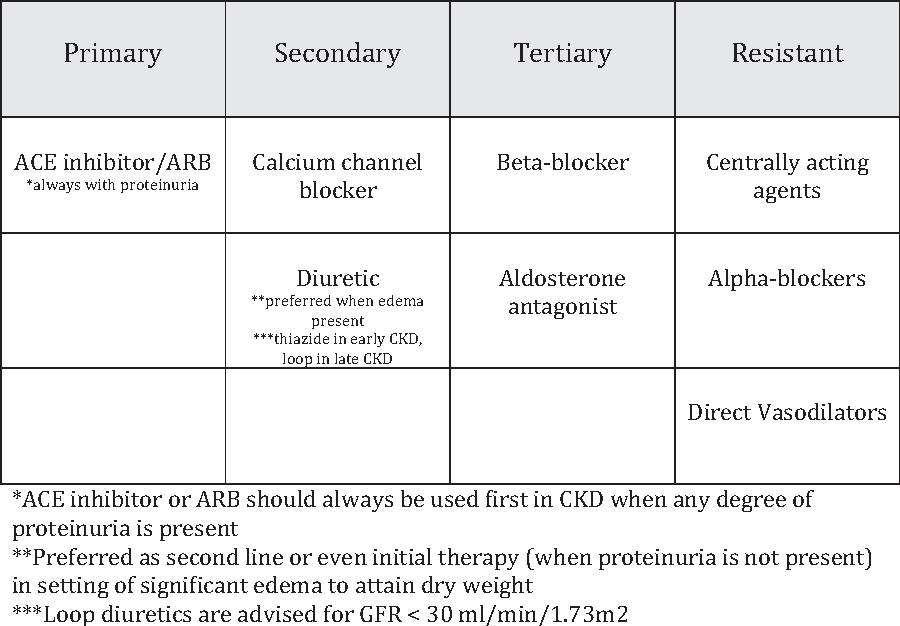 Hypertension And Chronic Kidney Disease Semantic Scholar