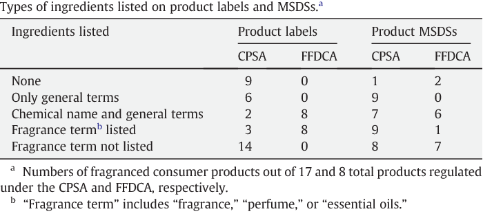 Table 3 from Fragranced consumer products: Chemicals emitted