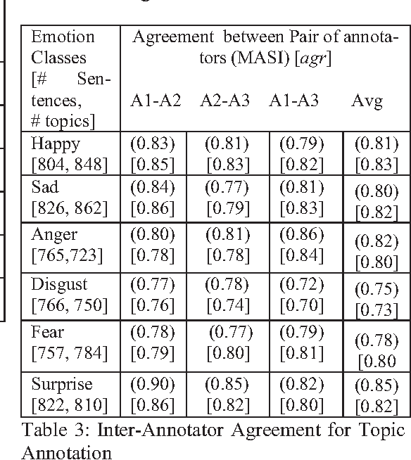 Table 3 from Labeling Emotion in Bengali Blog Corpus – A
