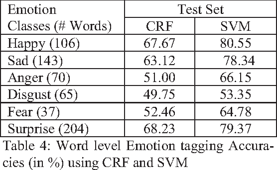 Table 4 from Labeling Emotion in Bengali Blog Corpus – A