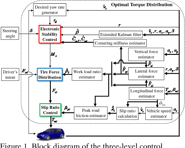 Electronic Stability Control >> Figure 1 From Electronic Stability Control For Electric