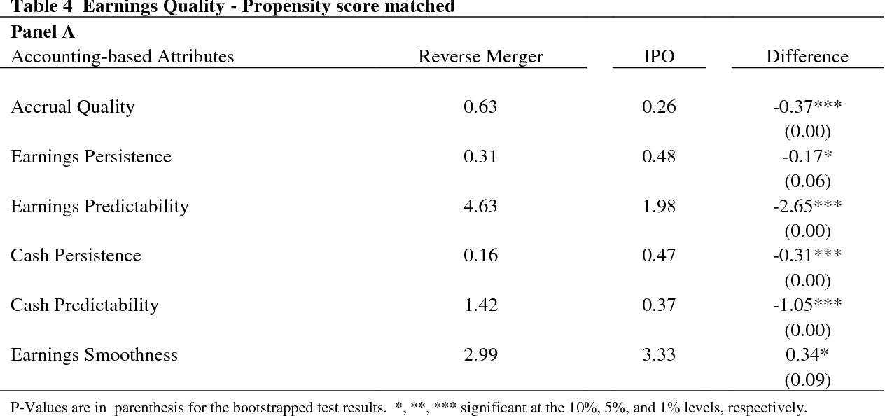 Sneaking in the back door? An evaluation of reverse mergers