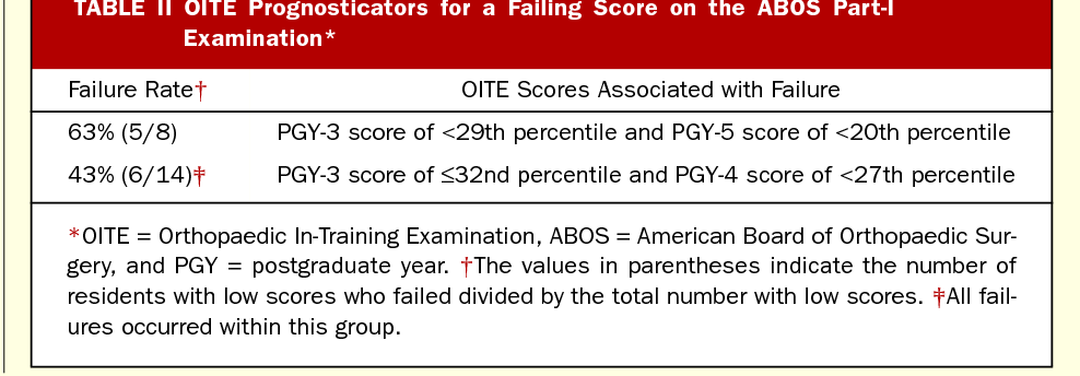 Table II from Passing the Boards: can USMLE and Orthopaedic