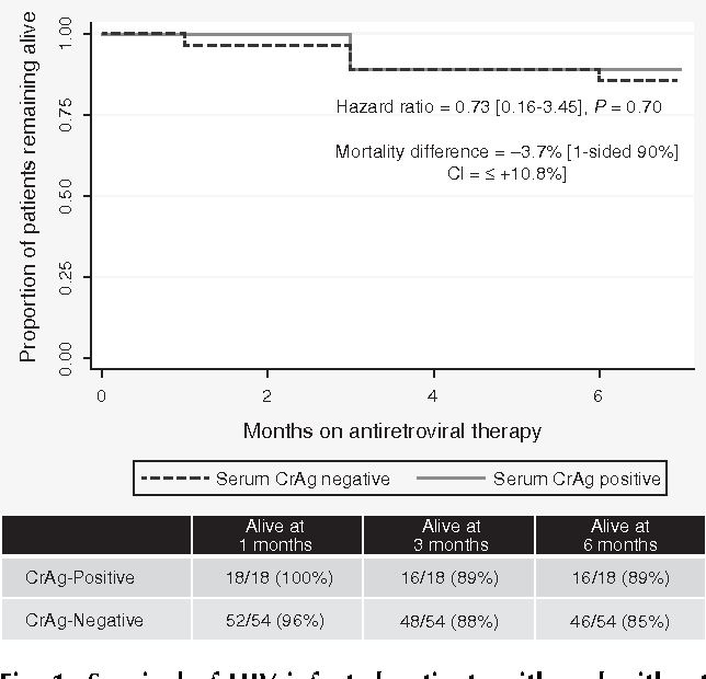 Pdf Six Month Outcomes Of Hiv Infected Patients Given Short
