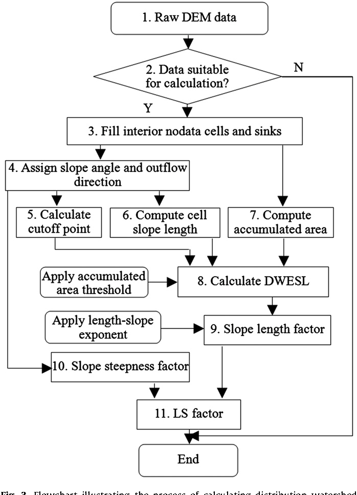 Figure 3 from Extension of a GIS procedure for calculating
