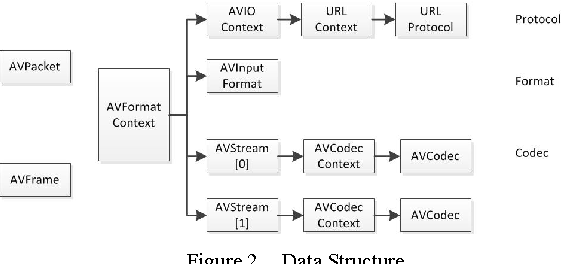 Figure 2 from Design and Implementation of a Real-Time Video