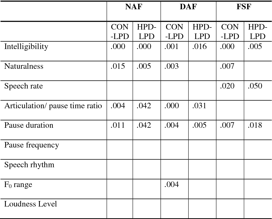 Table 2 from Title : The effects of delayed and frequency