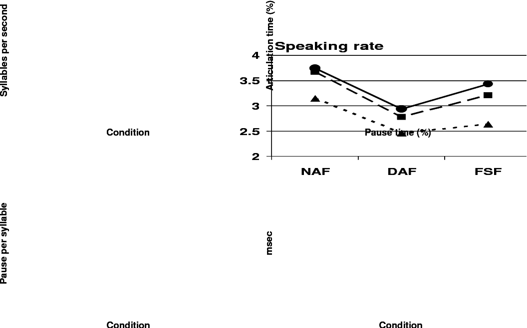 Figure 2 from Title : The effects of delayed and frequency