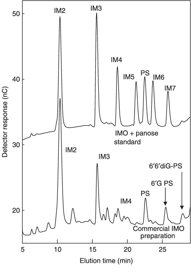 Figure 1 from Metabolism of isomalto-oligosaccharides by