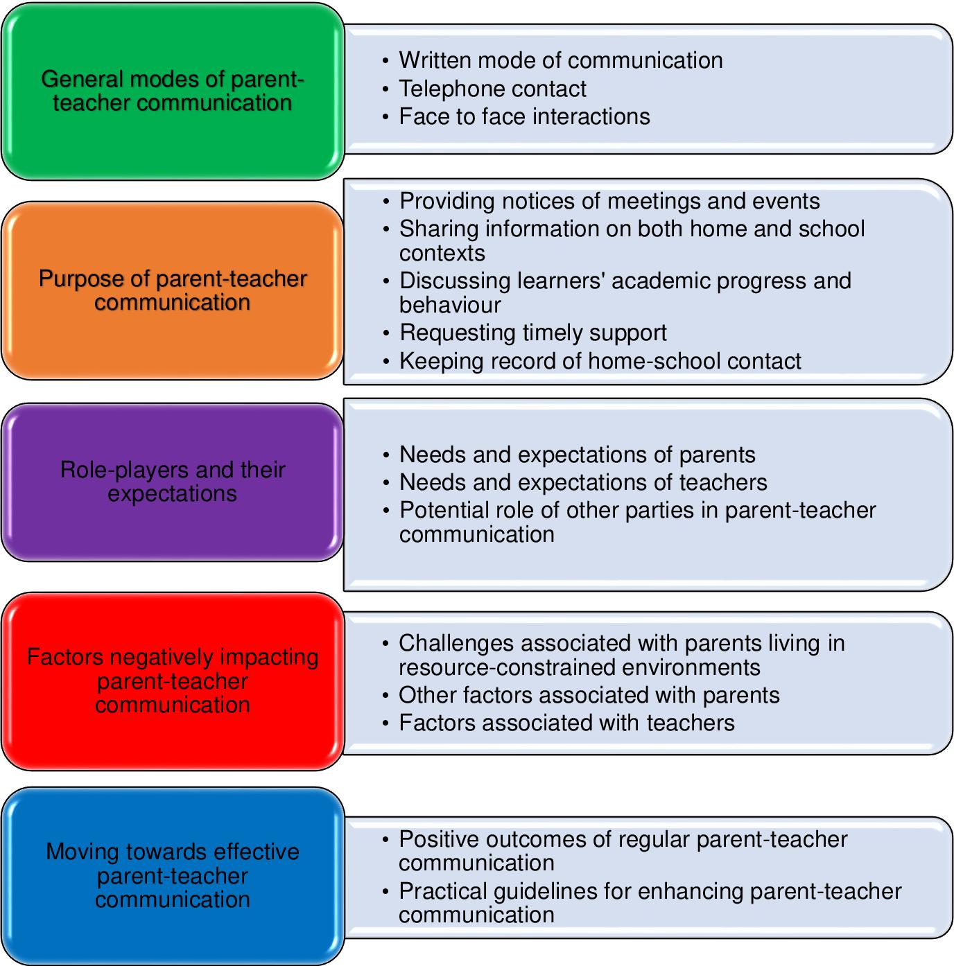 PDF] How teachers and parents perceive parent-teacher