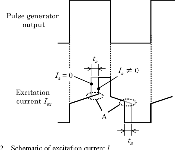 Figure 2 from Wide-range ac / dc earth leakage current ... on