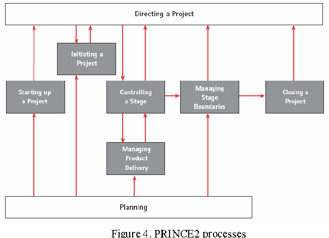 prince2 process flow diagram 2014 introducing discipline to xp applying prince2 on xp projects  applying prince2 on xp projects