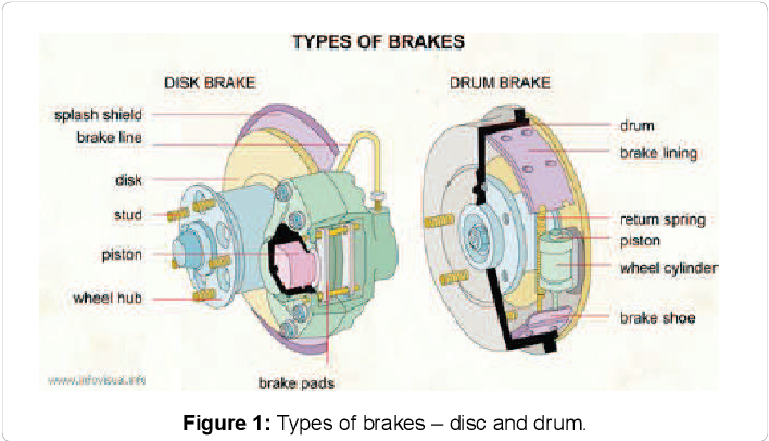 PDF] Computer Aided Design and Analysis of Disc Brake Rotors