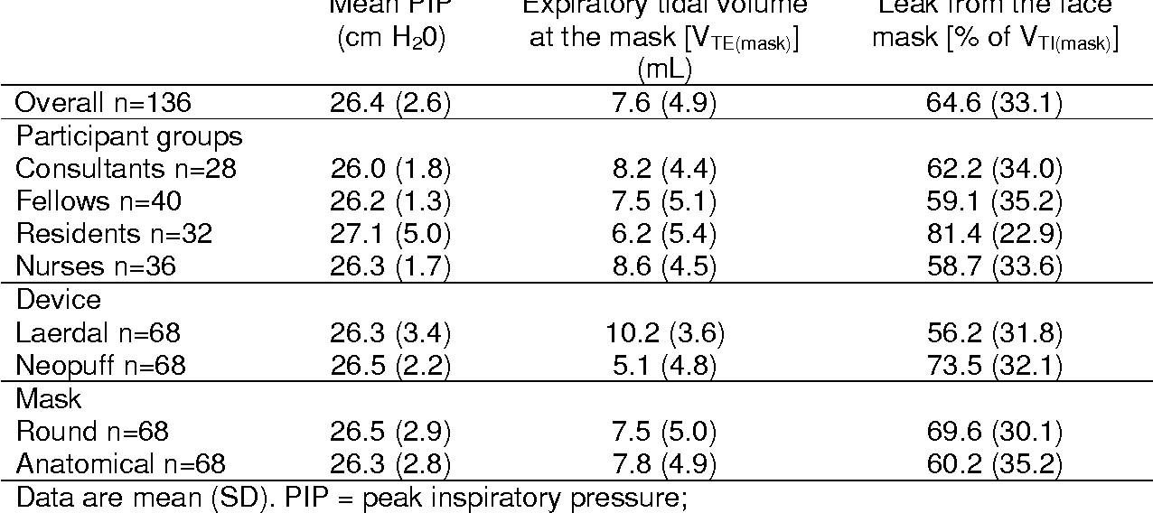 From Evaluation Neonatal Manual Resuscitation Of An 2 Table 2