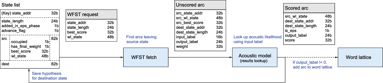 A Low-Power Speech Recognizer and Voice Activity Detector
