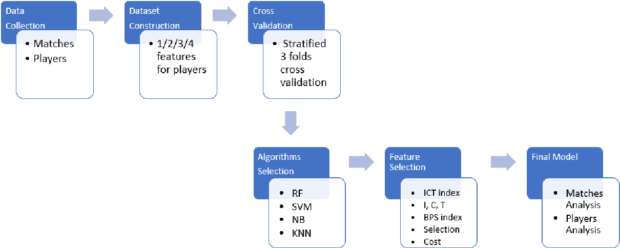 PDF] Using Supervised Learning to Predict English Premier