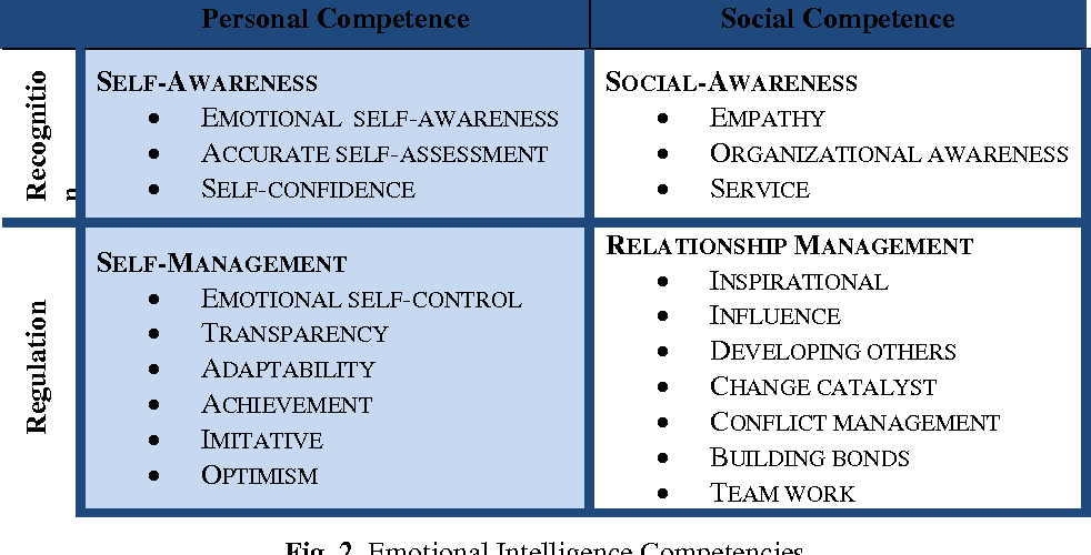 PDF] The Effects of Emotional Intelligence (EI) and