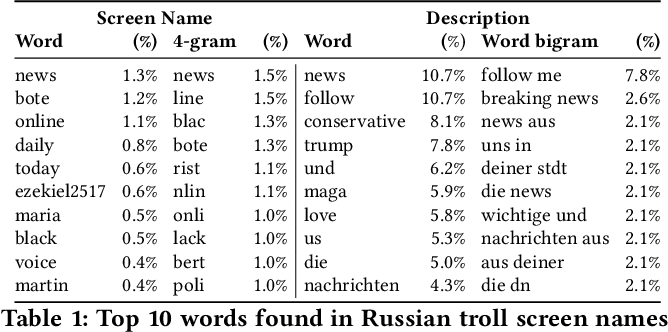 Table 1 from Disinformation Warfare: Understanding State