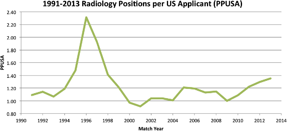 Figure 2 from How competitive is the match for radiology