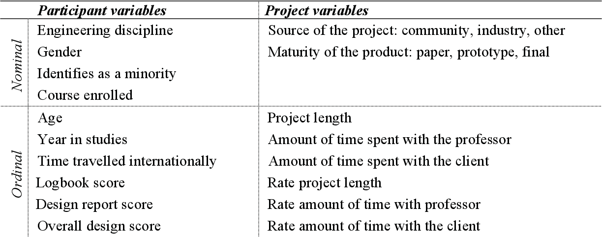 Development Of An Instrument To Assess Design Ability Of Engineering Students Semantic Scholar