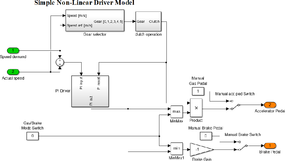 PDF] Modeling and Control of a Parallel HEV Powertrain with Focus ...