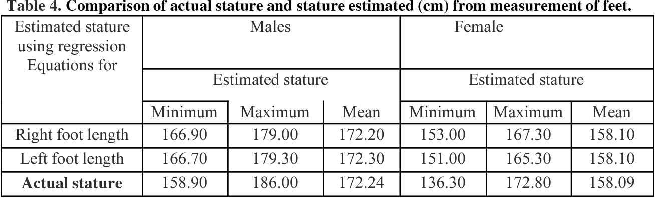 Pdf Prediction Of Stature Based On Foot Length Semantic Scholar How tall is 186 cm in feet and inches? semantic scholar