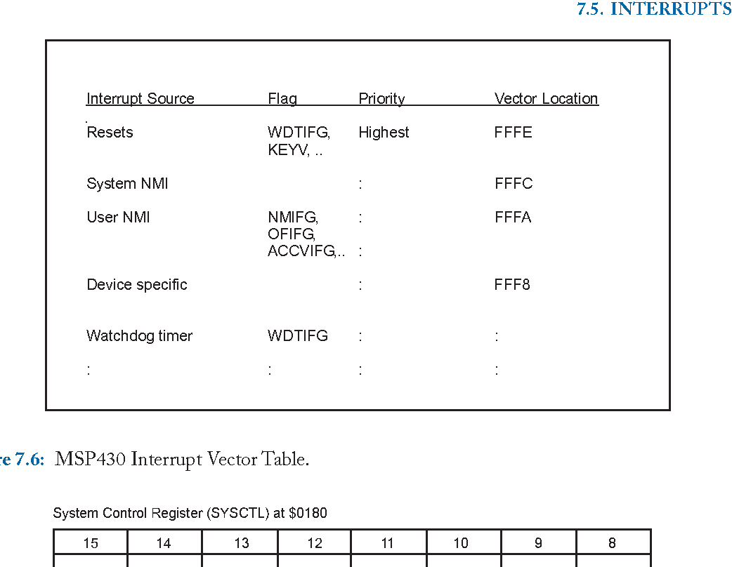 Figure 7 6 from Microcontroller Programming and Interfacing